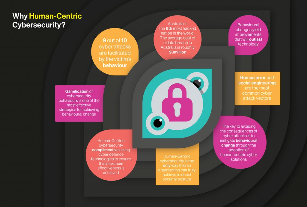 Why Human Centric Cyber Security